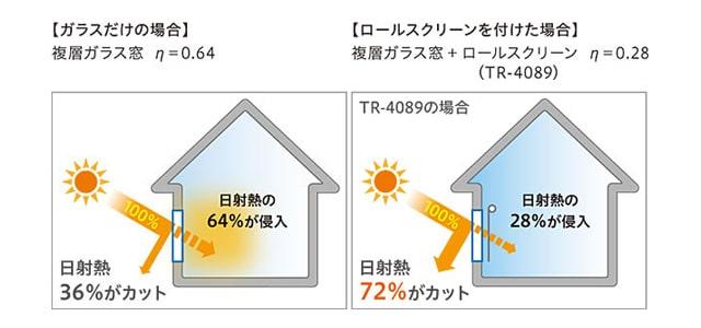【TOSOロールスクリーン】トリアスプレーン 防炎 遮熱性能について