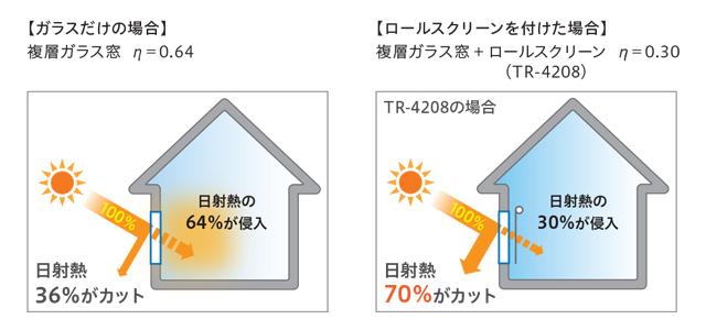 【TOSOロールスクリーン】コルトエコ(遮熱) 防炎 遮熱性能についての説明