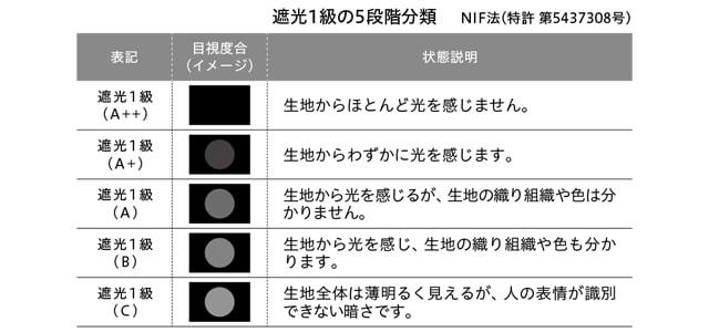 【TOSOロールスクリーン】遮光1級の5段階分類についての説明